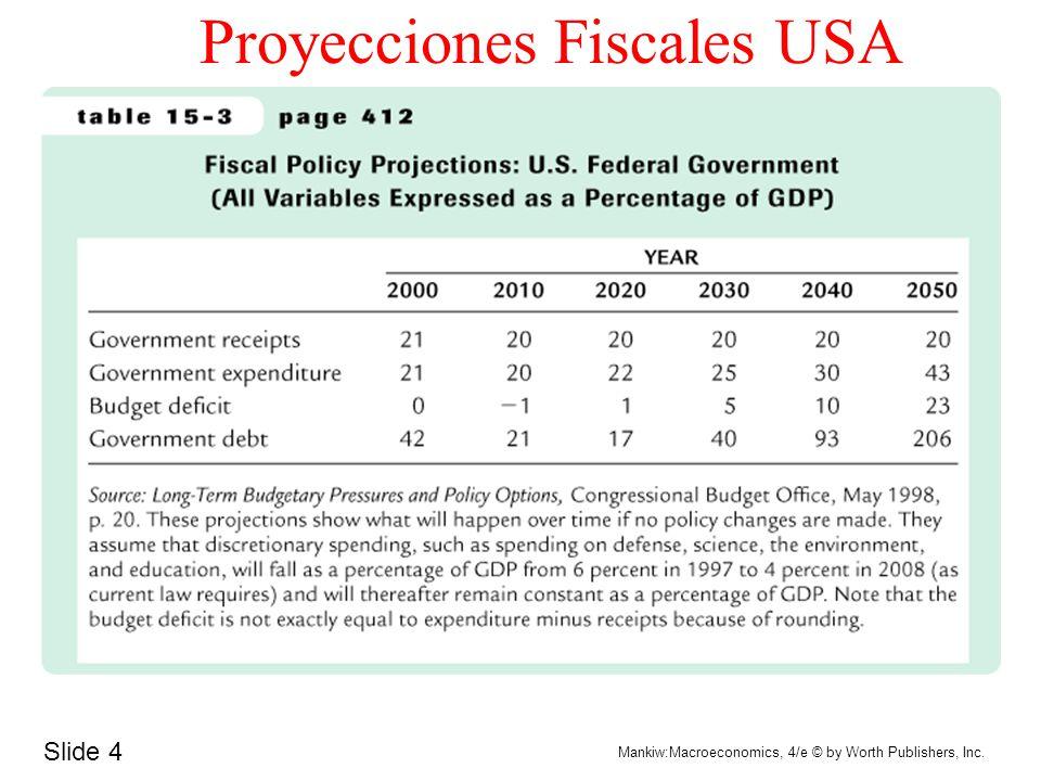 Proyecciones Fiscales USA
