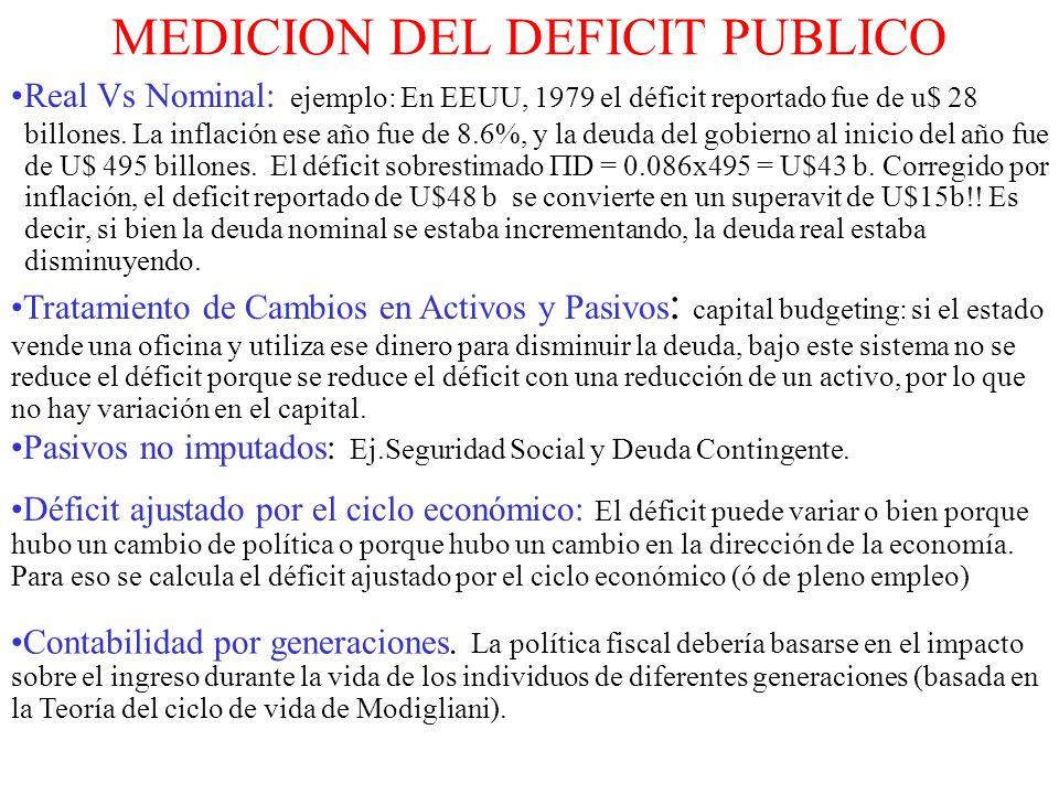 MEDICION DEL DEFICIT PUBLICO