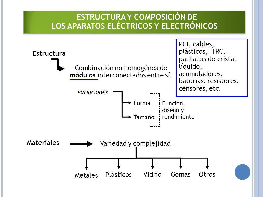 ESTRUCTURA Y COMPOSICIÓN DE LOS APARATOS ELÉCTRICOS Y ELECTRÓNICOS