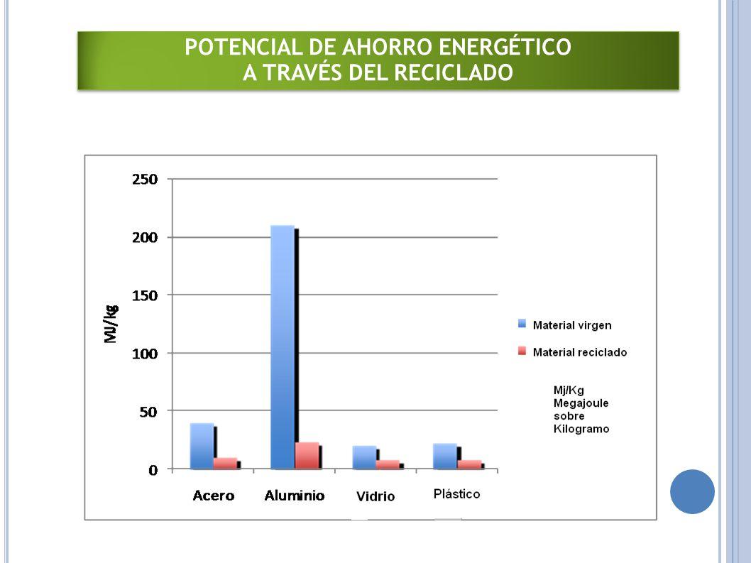 POTENCIAL DE AHORRO ENERGÉTICO