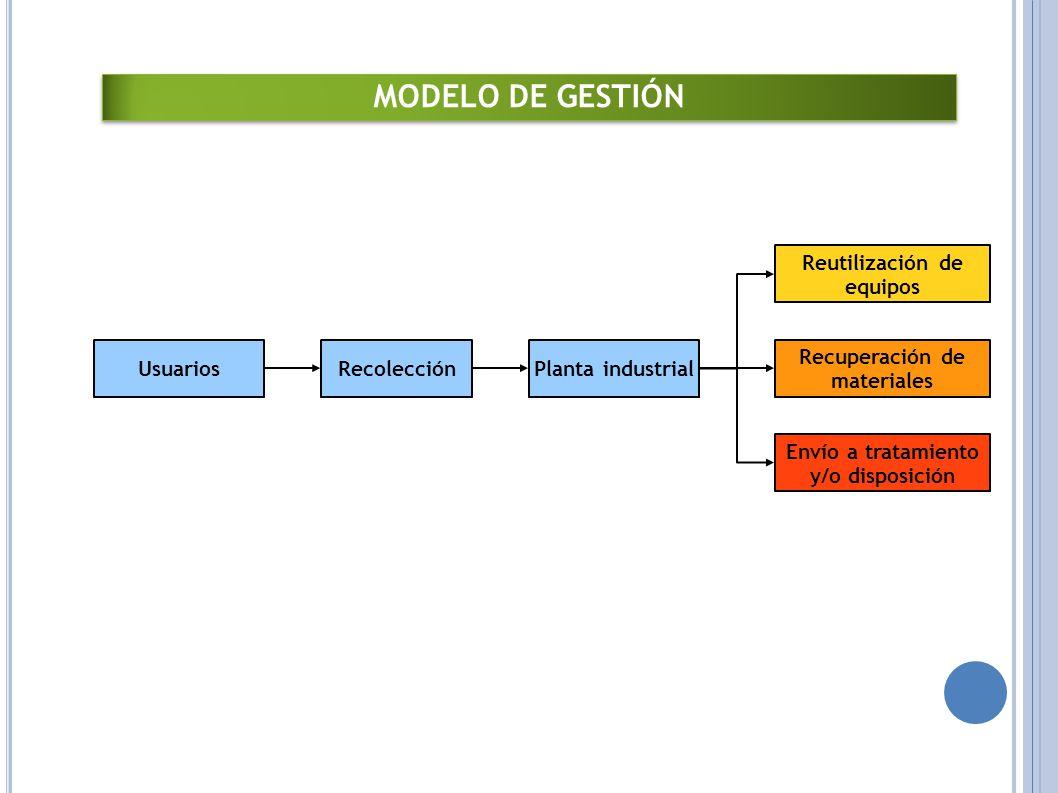 MODELO DE GESTIÓN Modelo de tión Planta industrial Recolección
