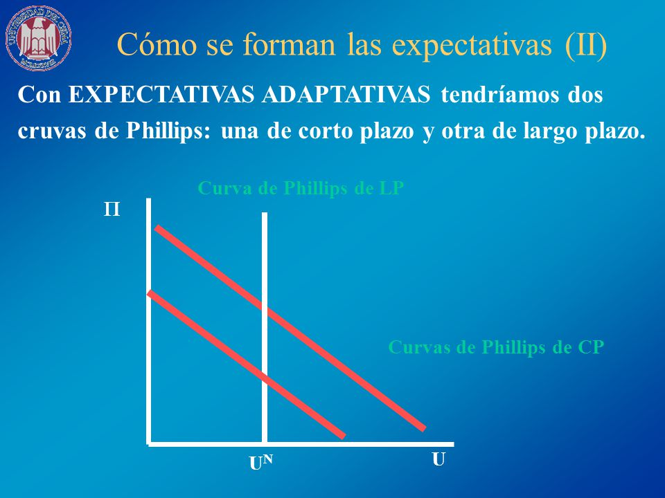 Curvas de Phillips de CP