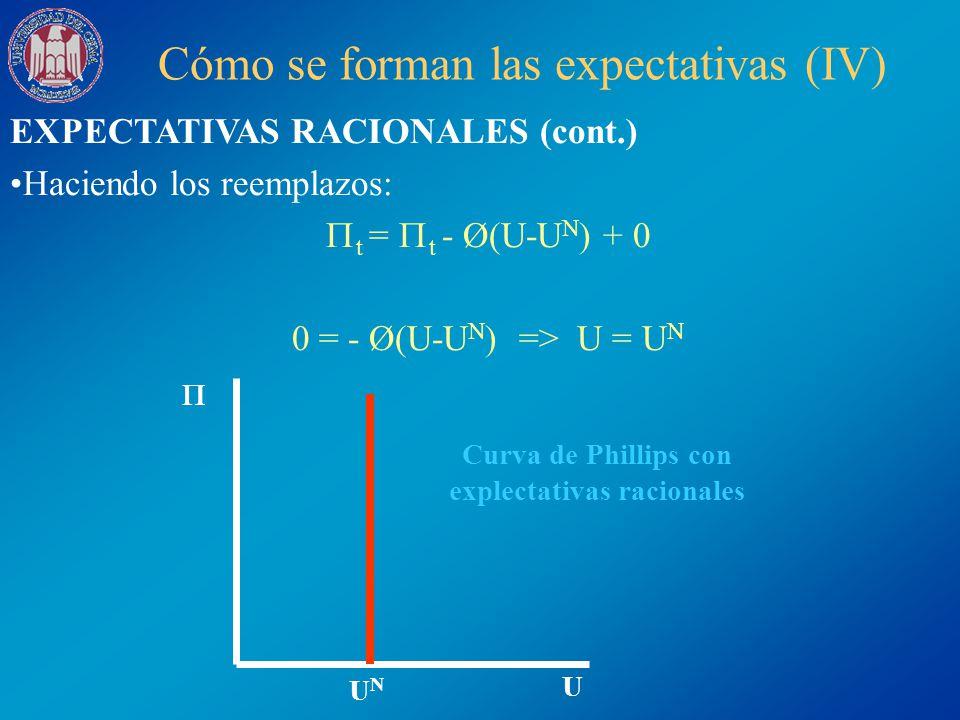 Curva de Phillips con explectativas racionales