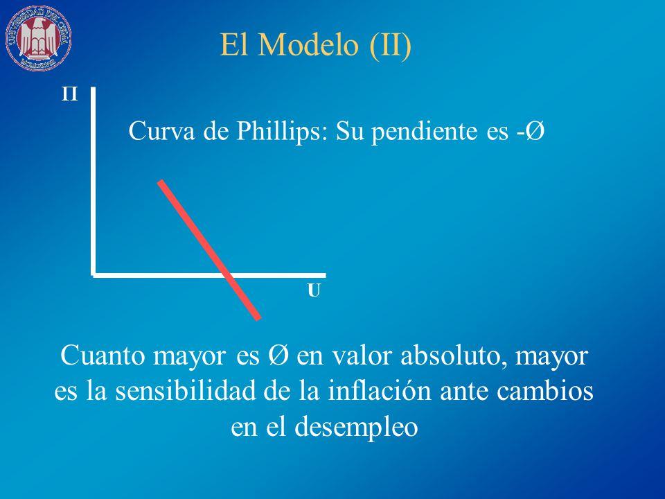 Curva de Phillips: Su pendiente es -Ø