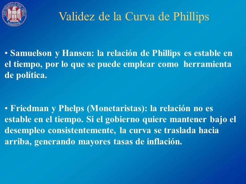 Validez de la Curva de Phillips