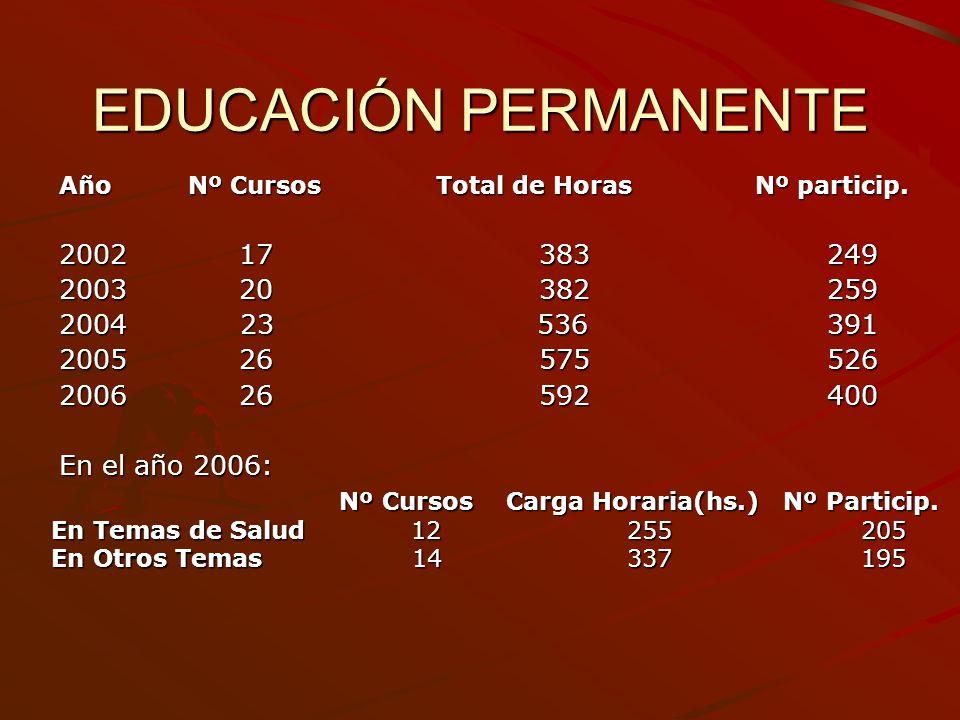 EDUCACIÓN PERMANENTE Año Nº Cursos Total de Horas Nº particip. 2002 17 383 249.