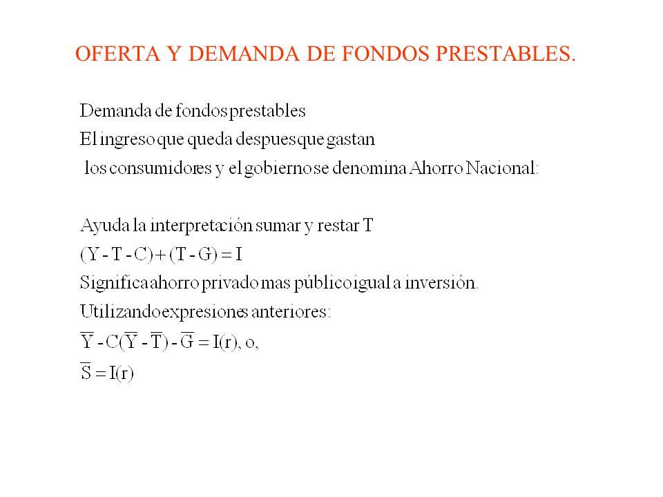 OFERTA Y DEMANDA DE FONDOS PRESTABLES.