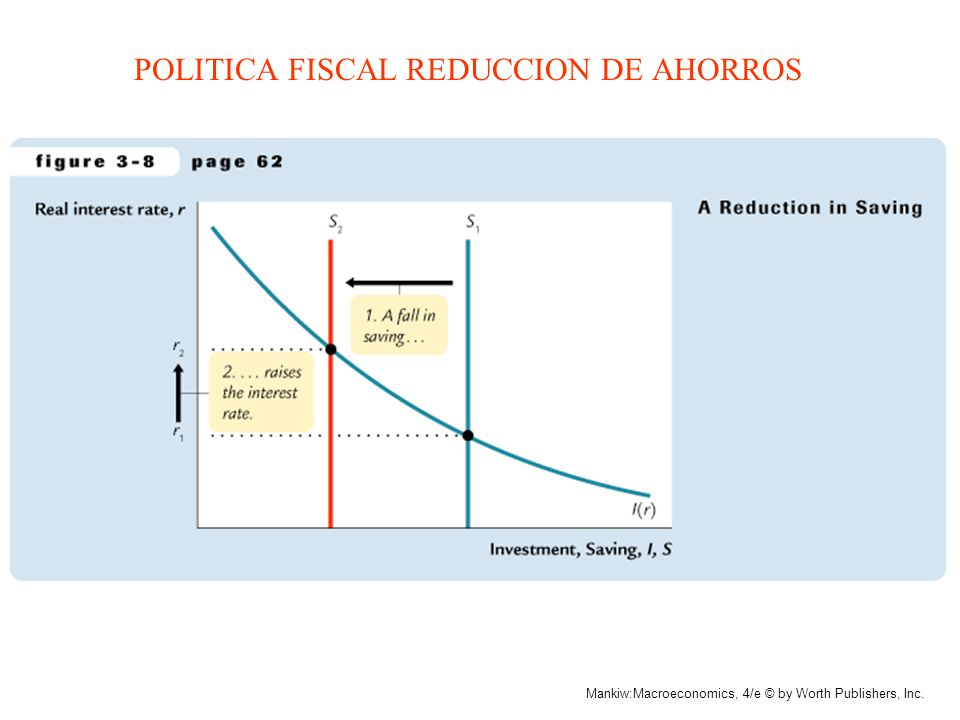 POLITICA FISCAL REDUCCION DE AHORROS