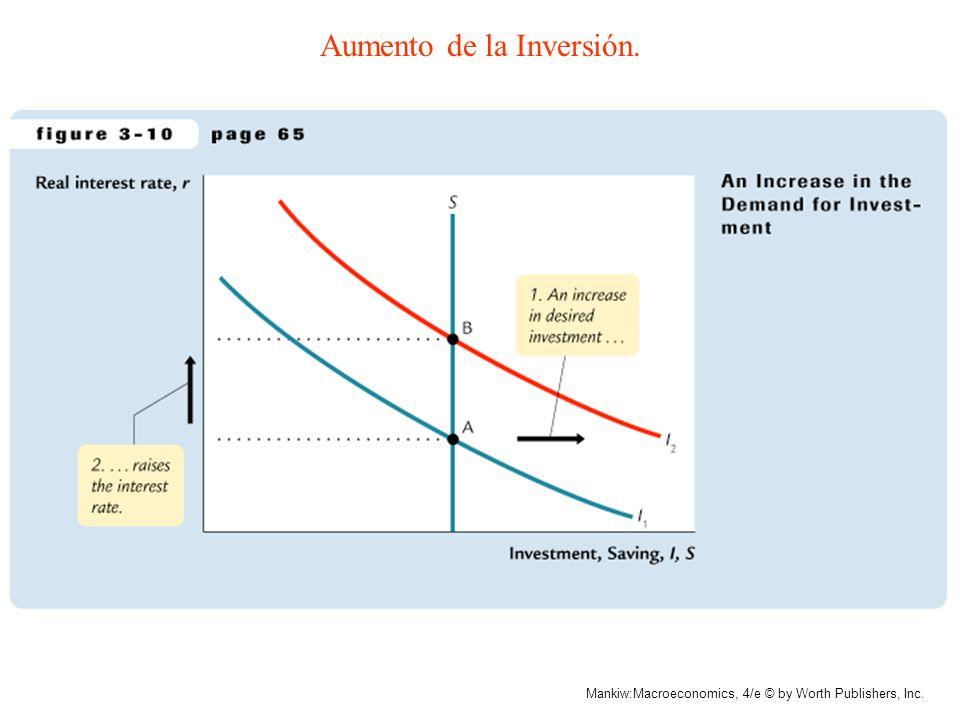 Aumento de la Inversión.