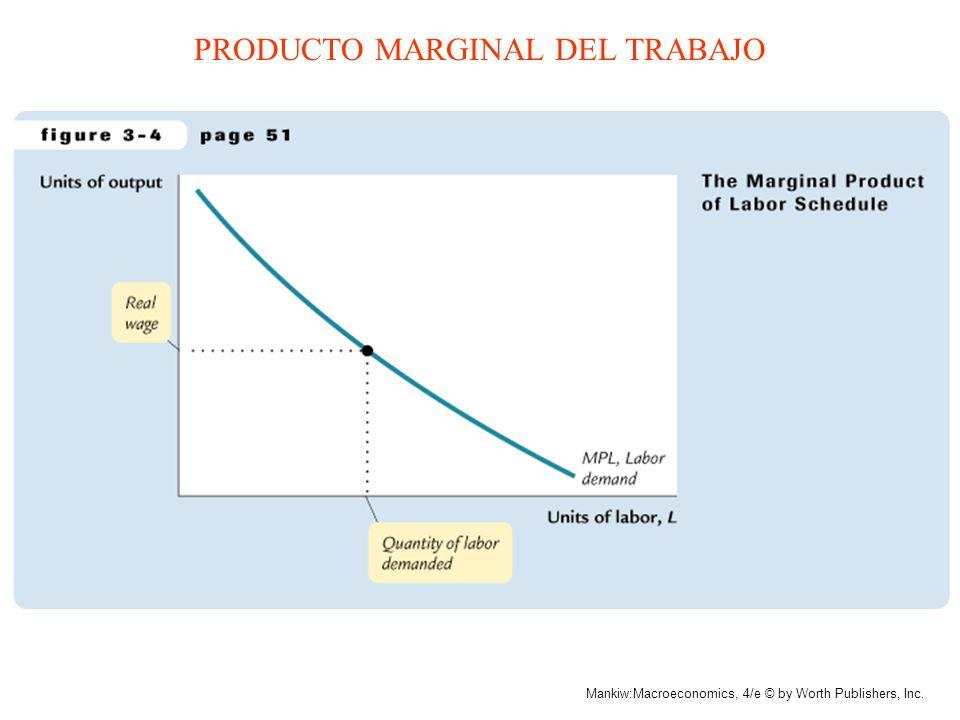 PRODUCTO MARGINAL DEL TRABAJO