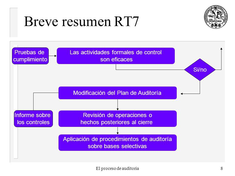 Breve resumen RT7 Pruebas de cumplimiento