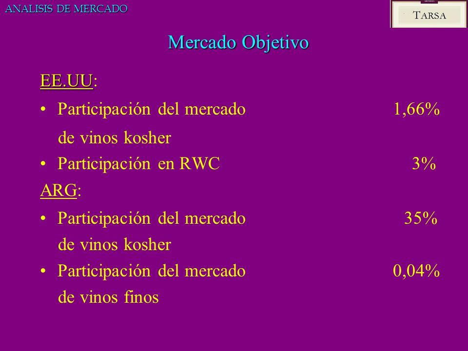 Mercado Objetivo EE.UU: Participación del mercado 1,66%