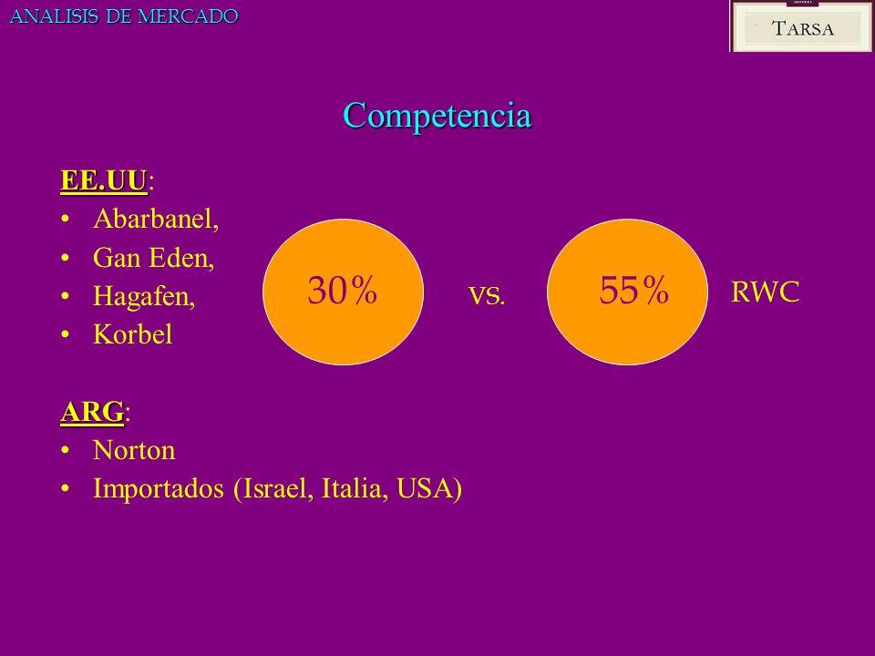 30% 55% Competencia EE.UU: Abarbanel, Gan Eden, Hagafen, Korbel ARG: