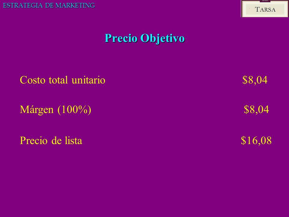 Precio Objetivo Costo total unitario $8,04 Márgen (100%) $8,04