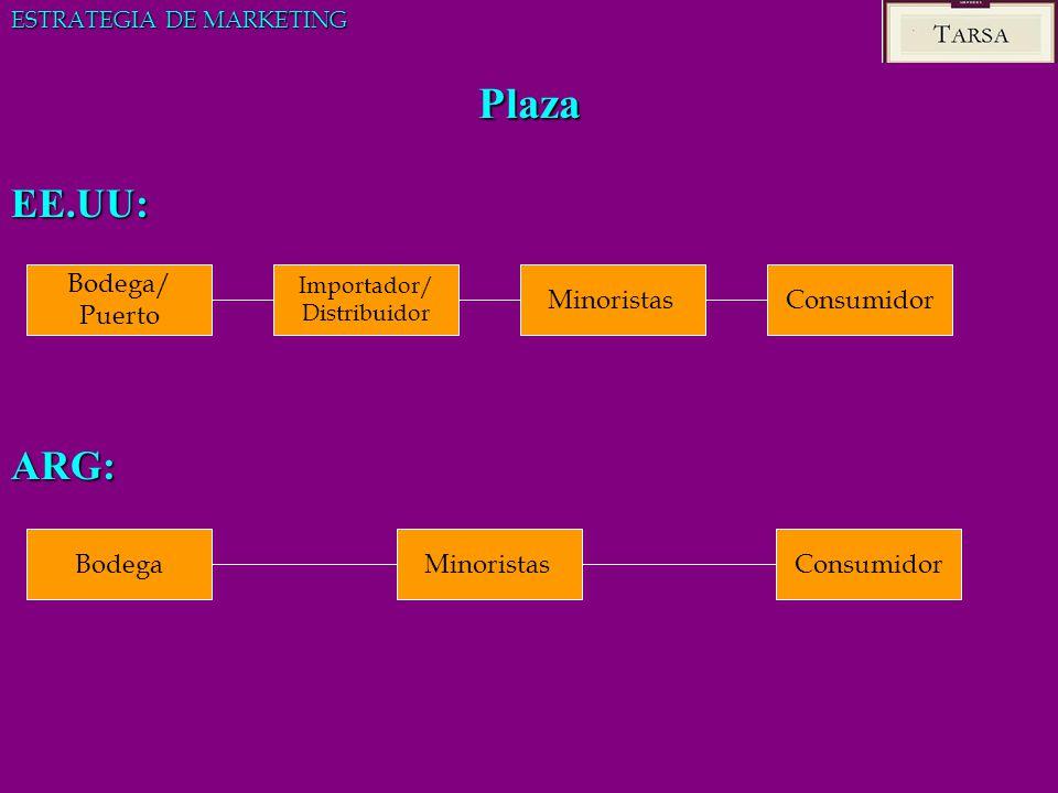 Plaza EE.UU: ARG: Bodega/ Puerto Minoristas Consumidor Bodega