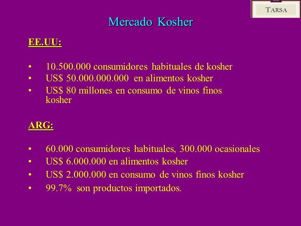 Mercado Kosher EE.UU: 10.500.000 consumidores habituales de kosher