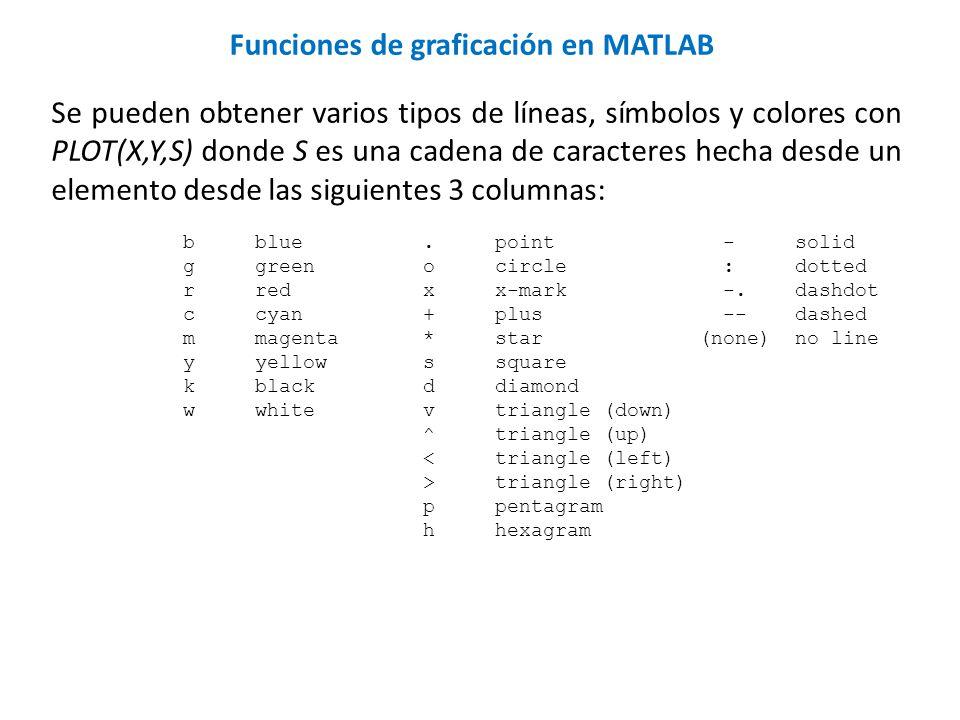 Funciones de graficación en MATLAB