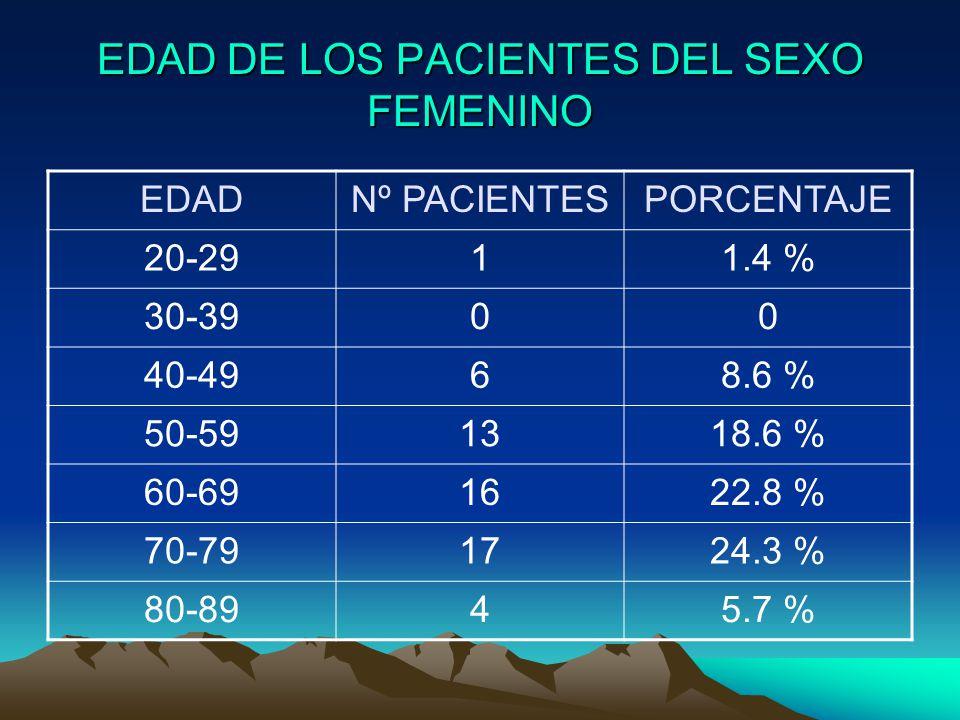 EDAD DE LOS PACIENTES DEL SEXO FEMENINO