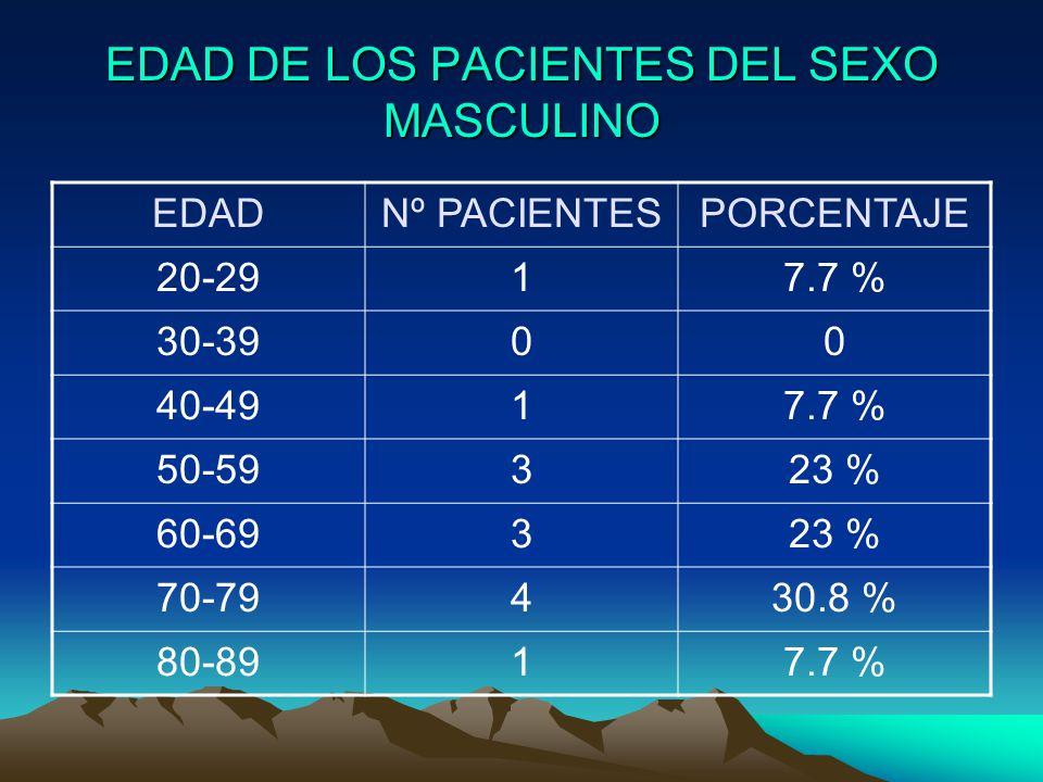 EDAD DE LOS PACIENTES DEL SEXO MASCULINO