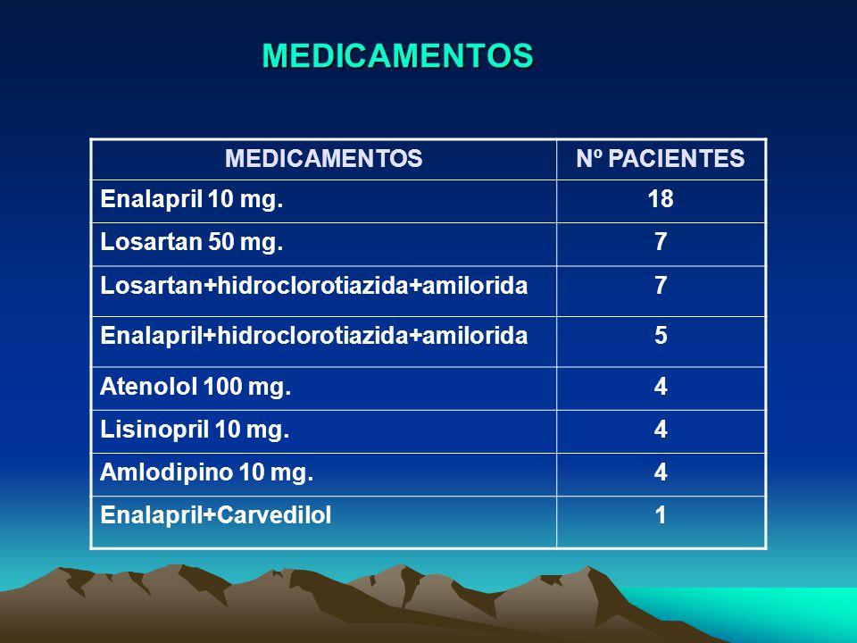 MEDICAMENTOS MEDICAMENTOS Nº PACIENTES Enalapril 10 mg. 18