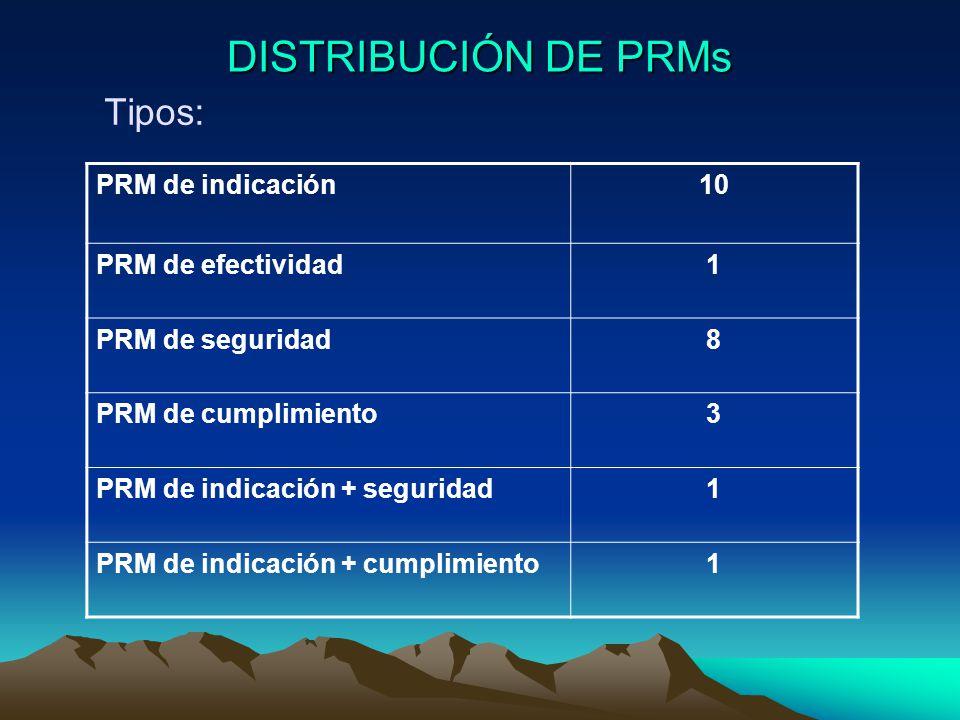 DISTRIBUCIÓN DE PRMs Tipos: PRM de indicación 10 PRM de efectividad 1