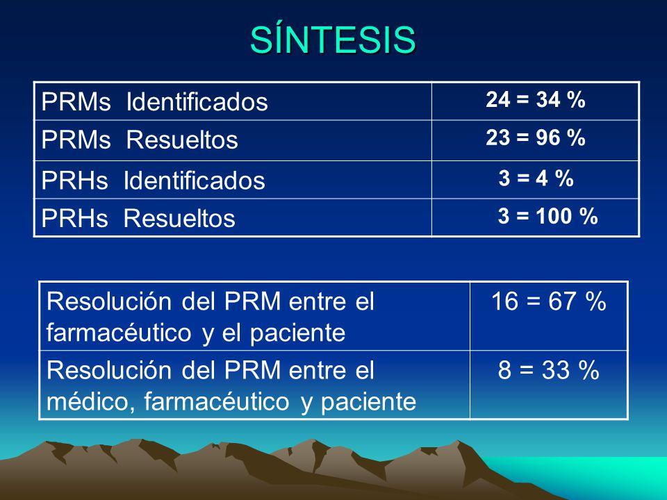 SÍNTESIS PRMs Identificados PRMs Resueltos PRHs Identificados
