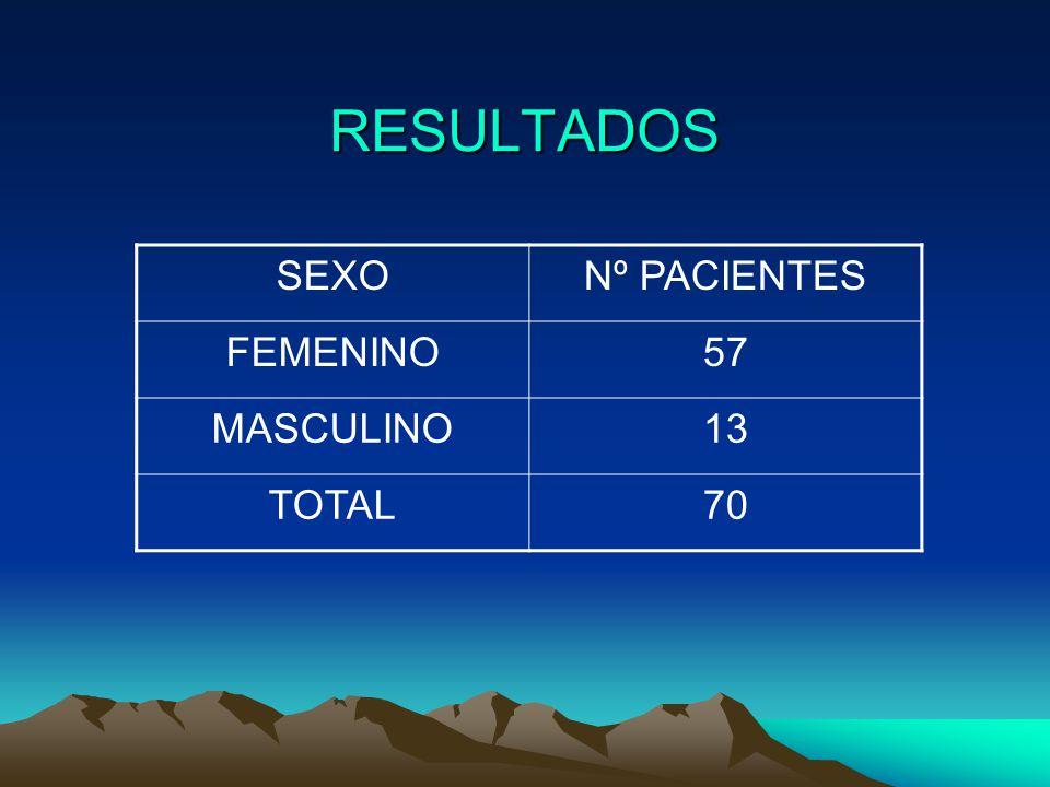 RESULTADOS SEXO Nº PACIENTES FEMENINO 57 MASCULINO 13 TOTAL 70