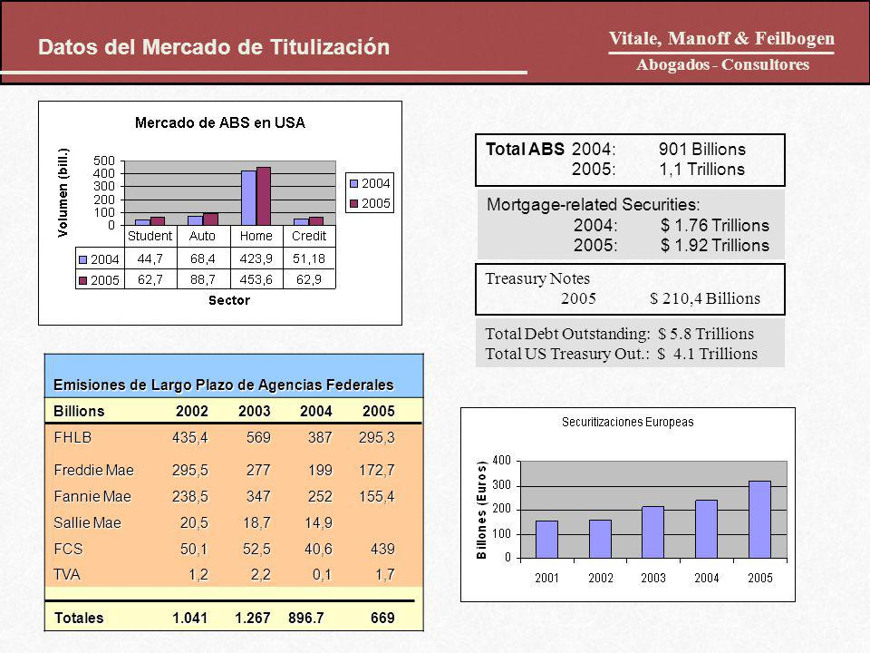 Datos del Mercado de Titulización