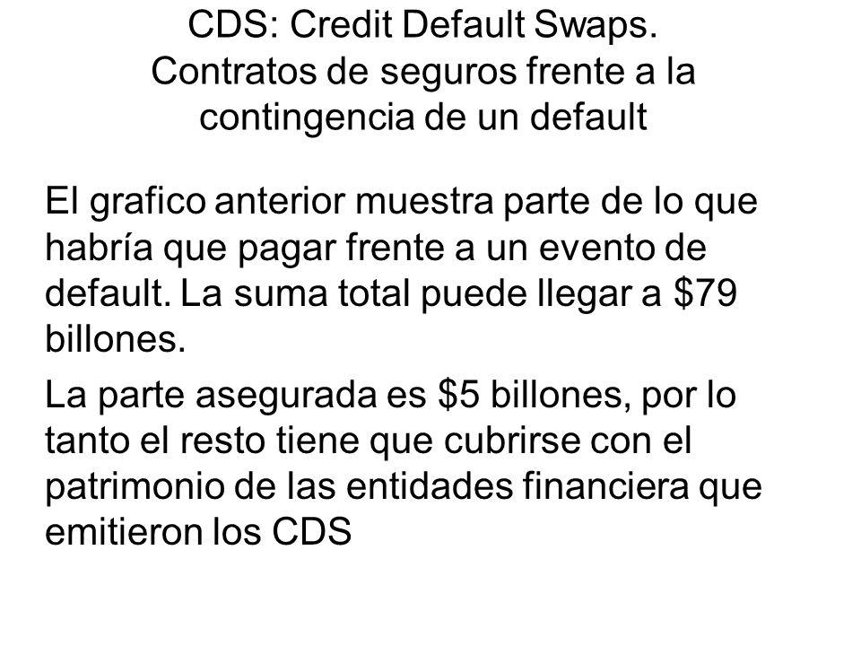 CDS: Credit Default Swaps