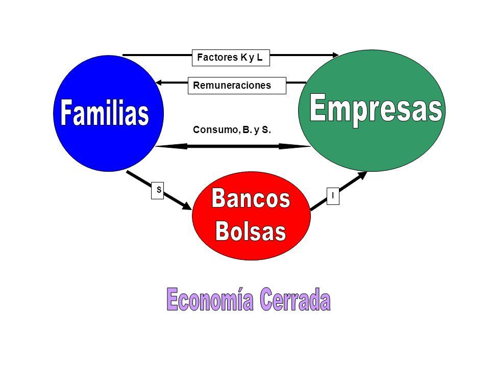 Empresas Familias Bancos Bolsas Economía Cerrada Factores K y L