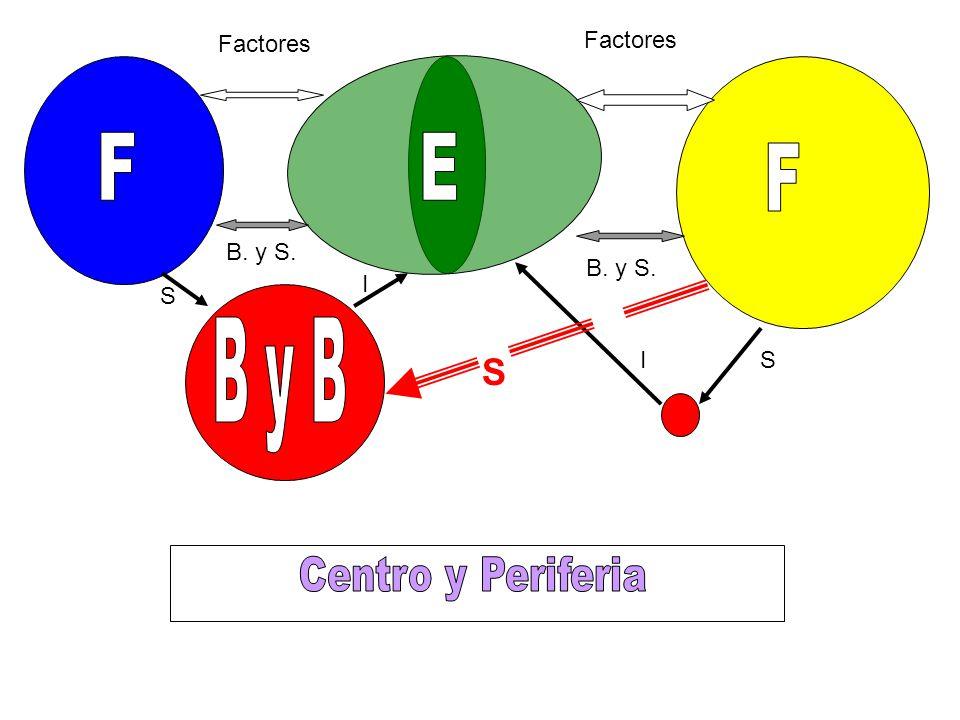 F E B y B S Centro y Periferia Factores Factores B. y S. B. y S. I S I