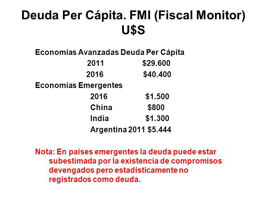 Deuda Per Cápita. FMI (Fiscal Monitor) U$S