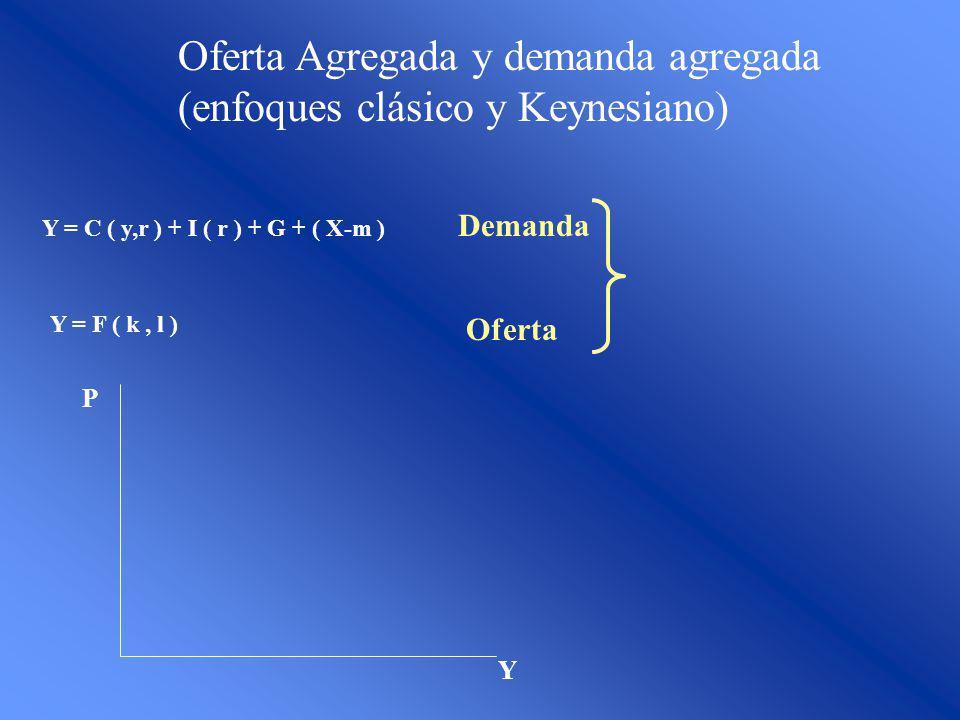 Oferta Agregada y demanda agregada (enfoques clásico y Keynesiano)