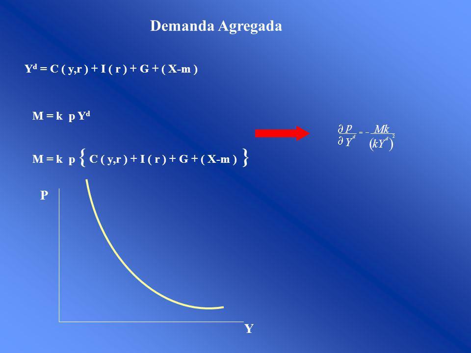 Demanda Agregada ( ) P Y Yd = C ( y,r ) + I ( r ) + G + ( X-m )