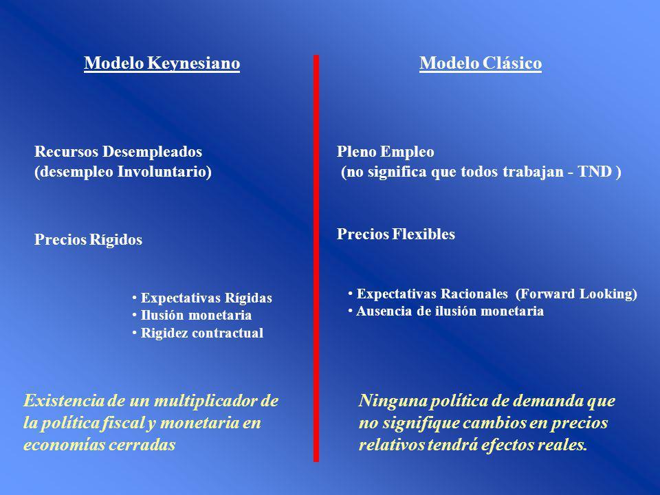 Modelo Keynesiano Modelo Clásico