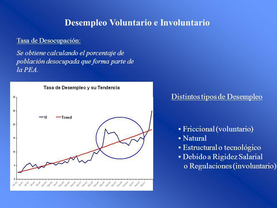 Desempleo Voluntario e Involuntario