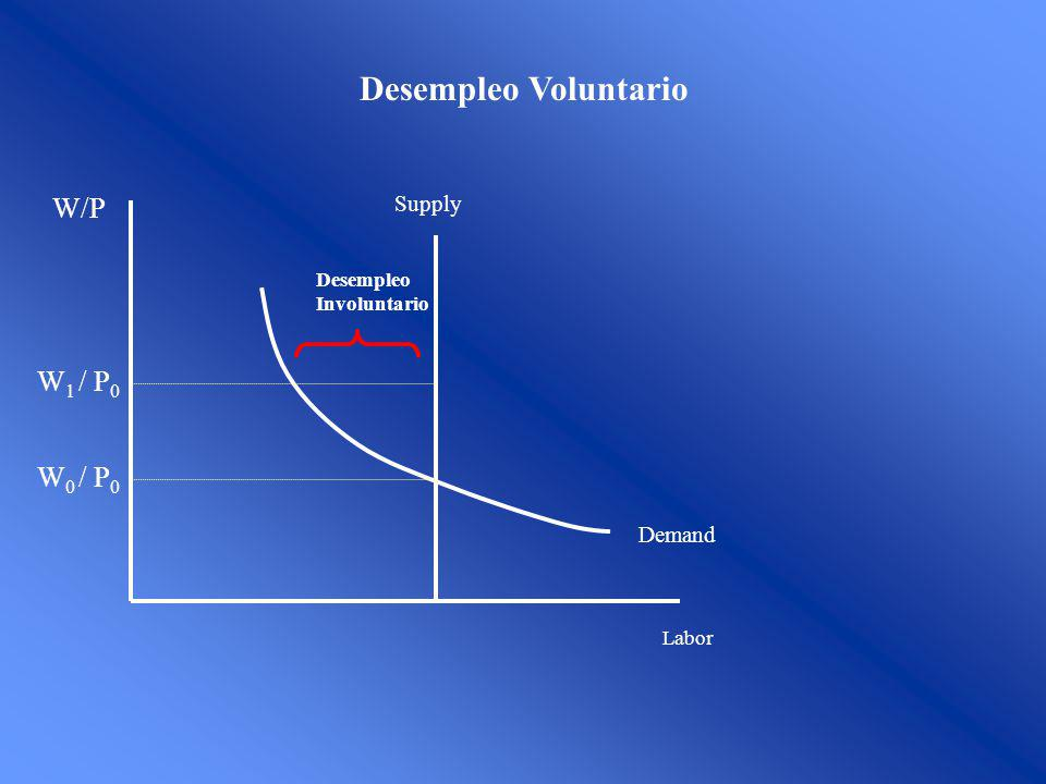 Desempleo Voluntario W/P W1 / P0 W0 / P0 Supply Demand Desempleo
