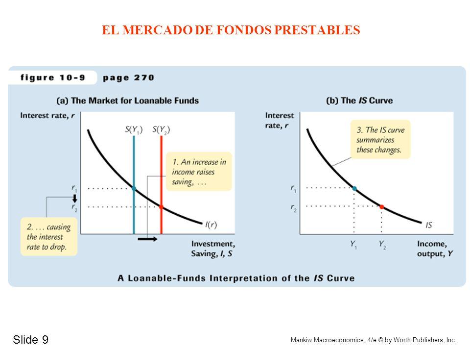 EL MERCADO DE FONDOS PRESTABLES