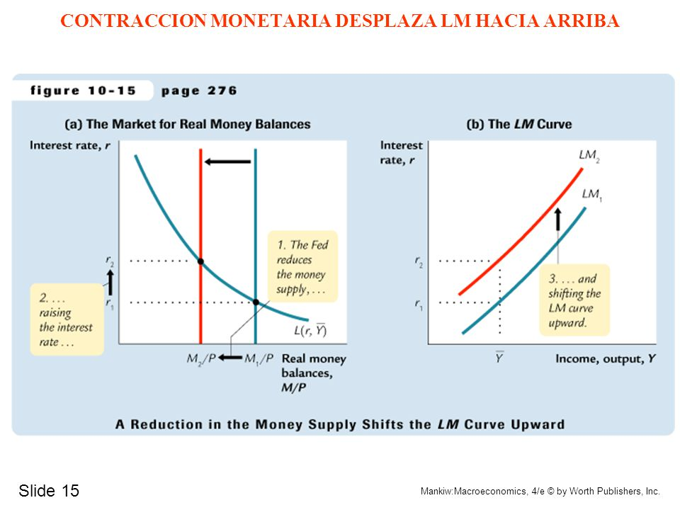 CONTRACCION MONETARIA DESPLAZA LM HACIA ARRIBA