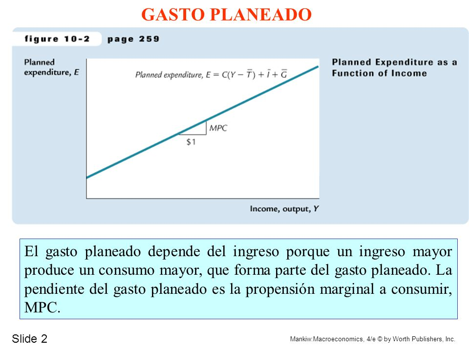GASTO PLANEADO Why slope of E line equals the MPC: