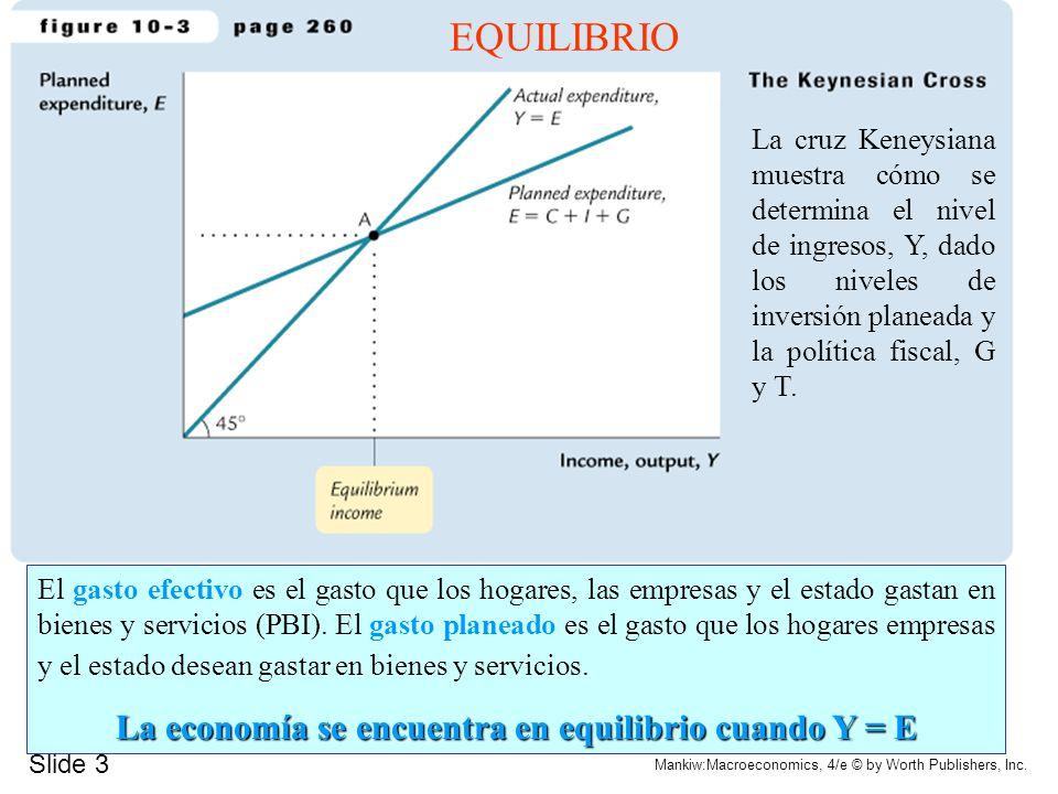 La economía se encuentra en equilibrio cuando Y = E