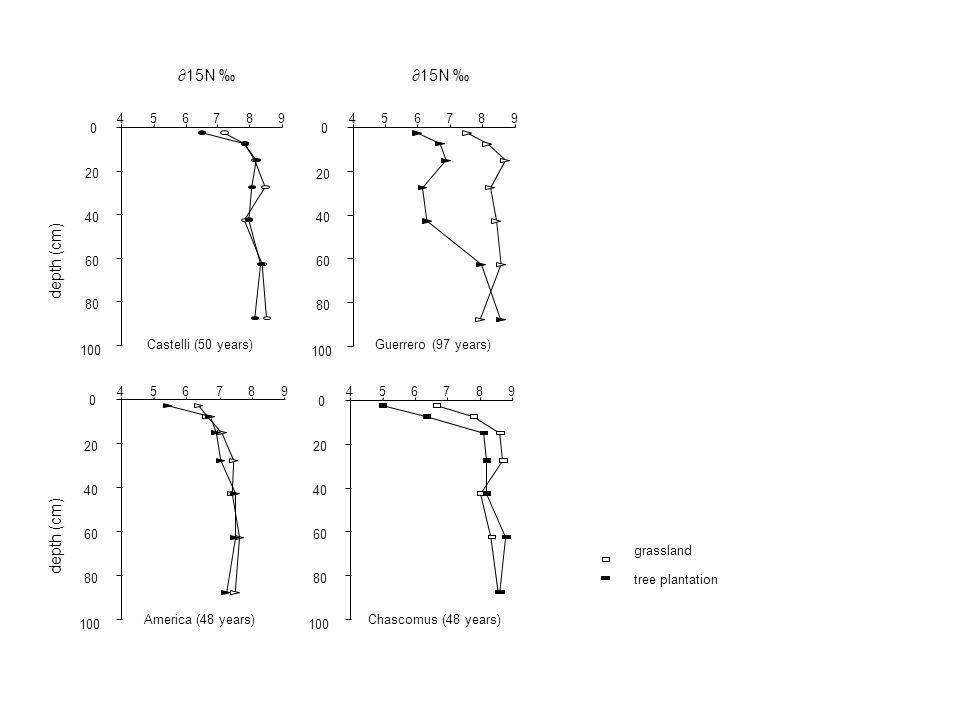 ∂15N ‰ ∂15N ‰ depth (cm) depth (cm) 4 5 6 7 8 9 4 5 6 7 8 9 20 20 40