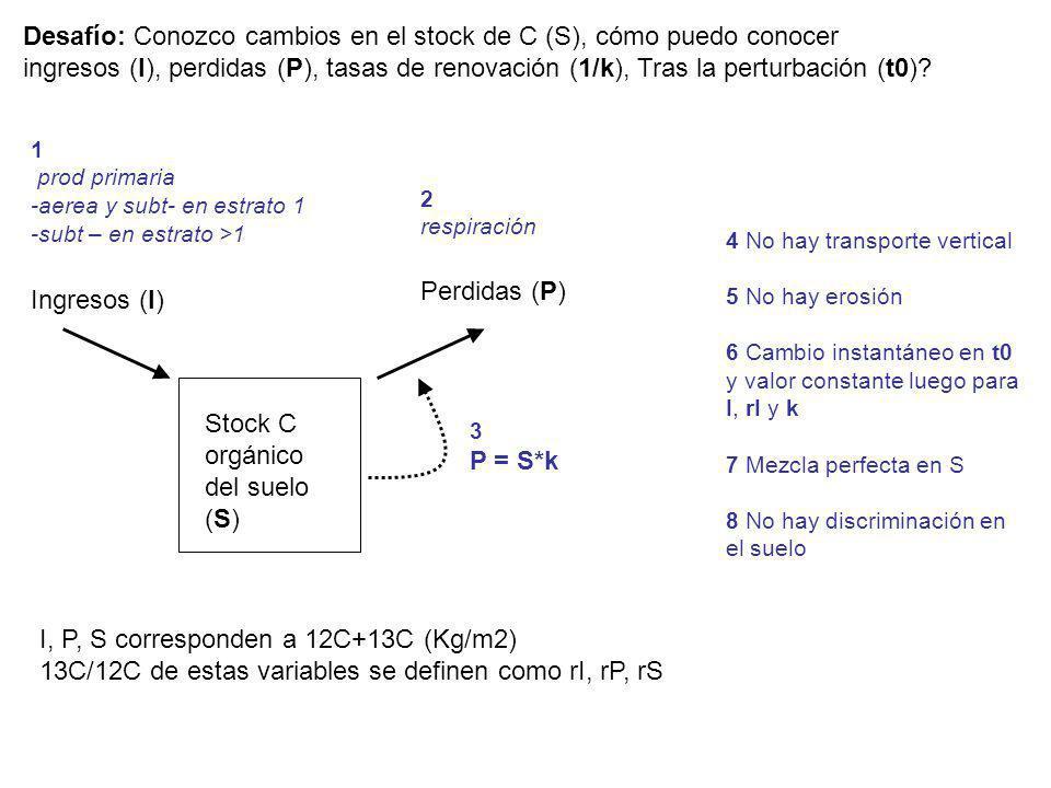 Desafío: Conozco cambios en el stock de C (S), cómo puedo conocer