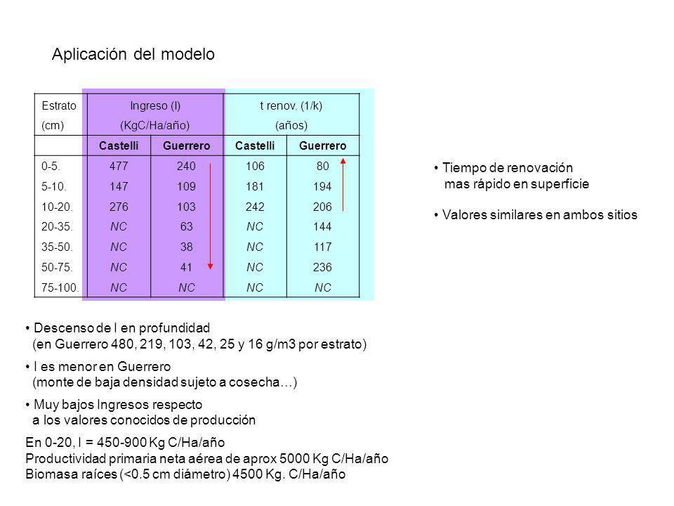 Aplicación del modelo Tiempo de renovación mas rápido en superficie