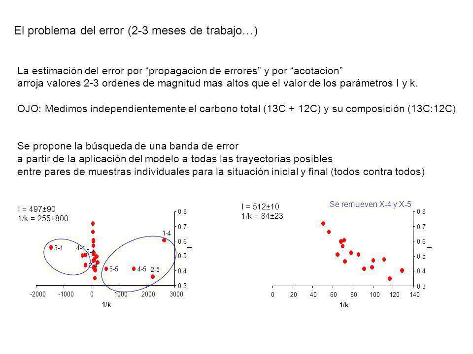 El problema del error (2-3 meses de trabajo…)