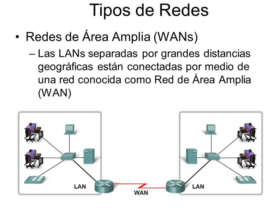 Tipos de Redes Redes de Área Amplia (WANs)