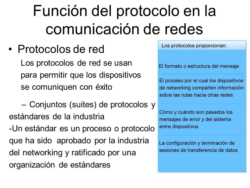 Función del protocolo en la comunicación de redes