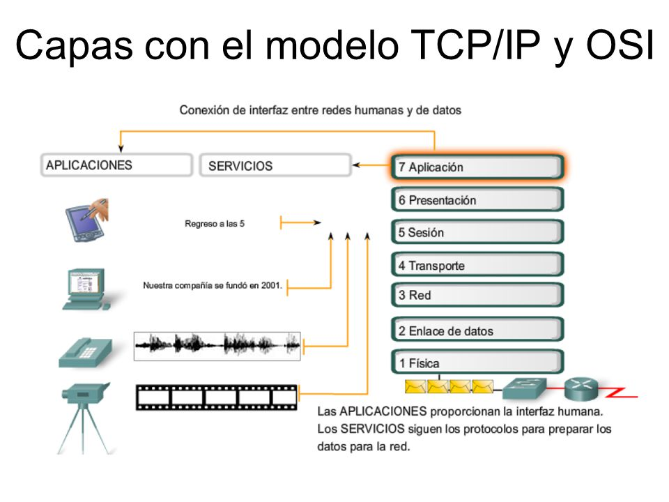 Capas con el modelo TCP/IP y OSI