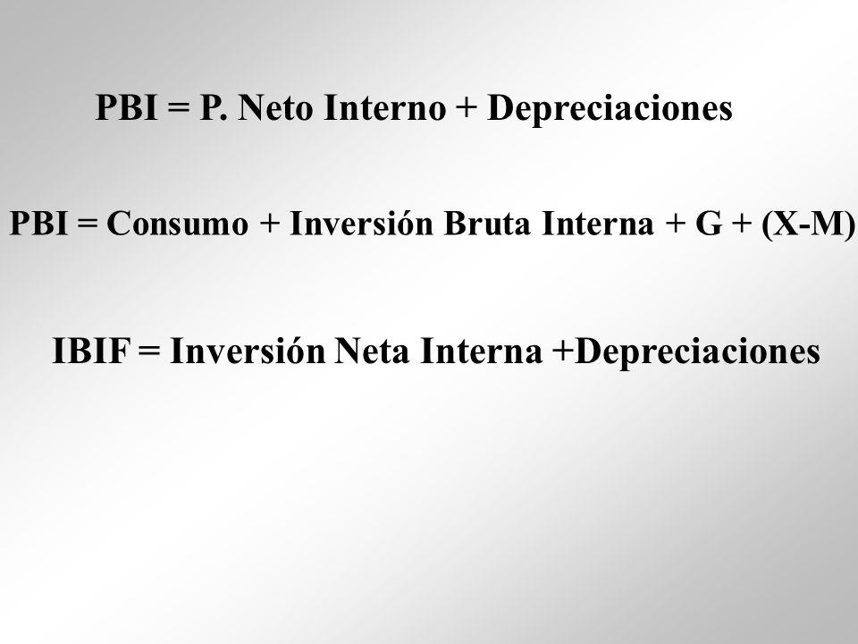 PBI = P. Neto Interno + Depreciaciones