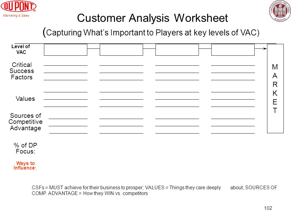 Customer Analysis Worksheet (Capturing What's Important to Players at key levels of VAC)